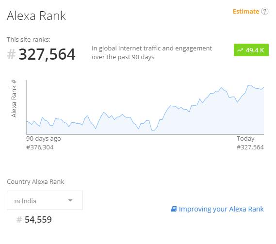 Alexa Statistics
