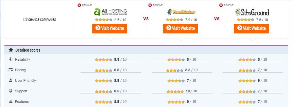 a2 vs siteground vs hostgator