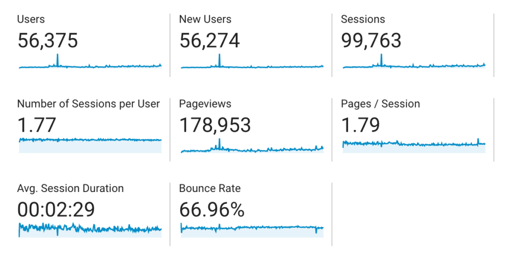 bloggingqna analytics stats