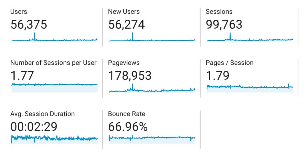 bloggingqna analytics stats