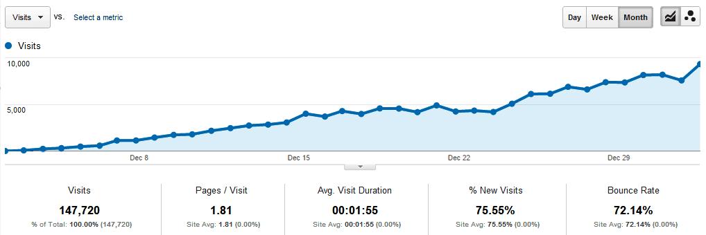 increases website traffic